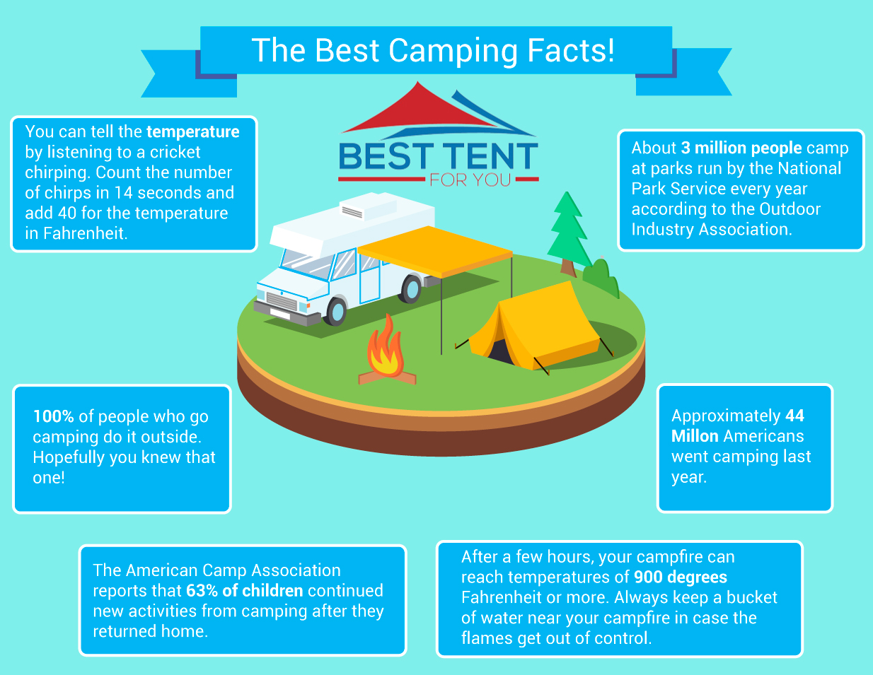 Best Camping Facts